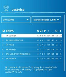 lestvica st deklice b 2004 in mlajše sezona 2017_2018